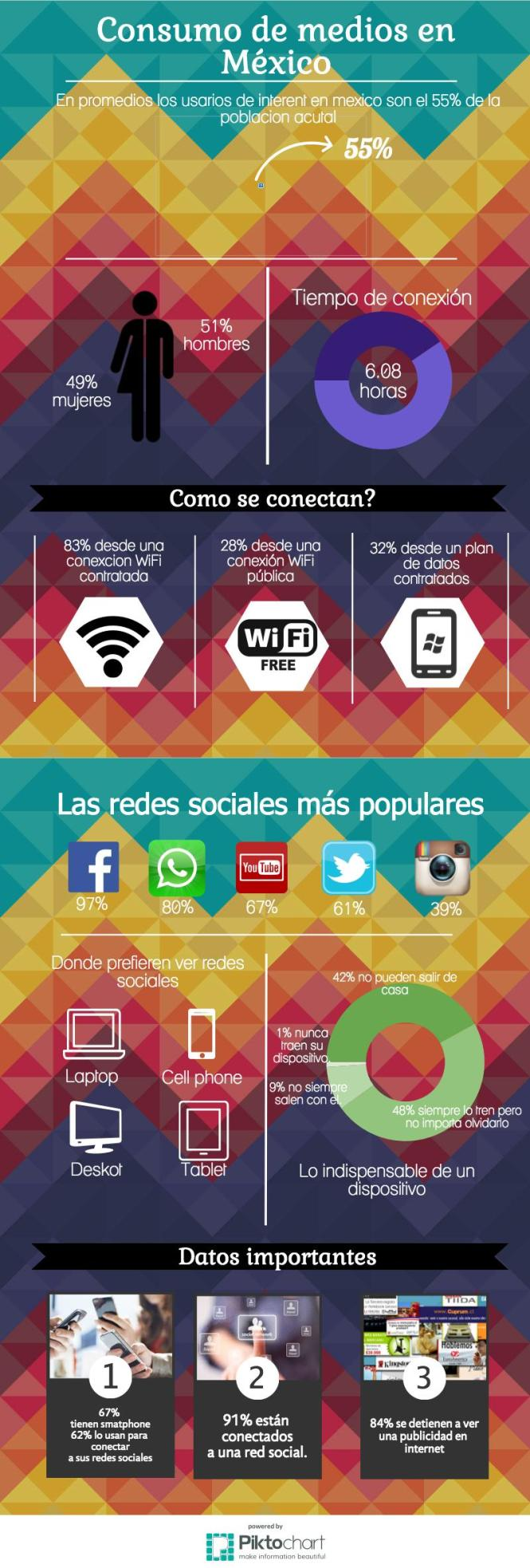 Infografía del Estudio de Consumo de Medios 2015