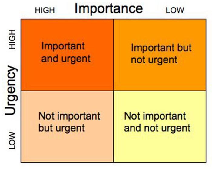 not important not urgent
