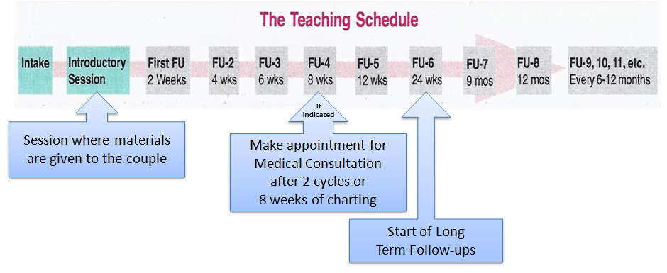 FertilityCare Center of Reno Teaching Schedule