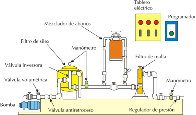 https://i2.wp.com/www.fertirrigacion.com/wp-content/uploads/2012/12/cabezalderiego.png?resize=638%2C374