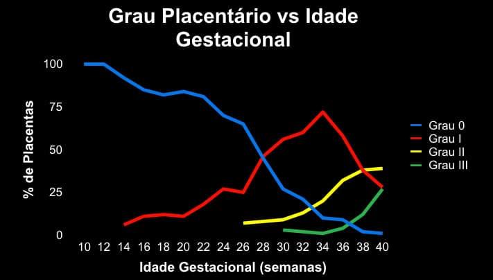 idade gestacional e grau da placenta