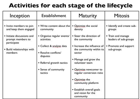 Community Lifecycle
