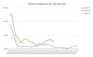 Run A Cohort Analysis, Not A Split Test