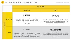 What Should A Brand Community Ultimately Become?