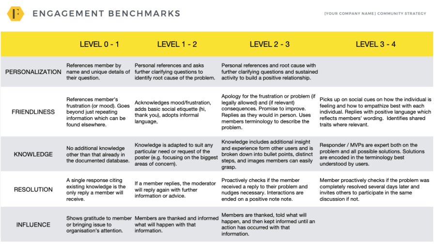 Engagement Benchmark Chart