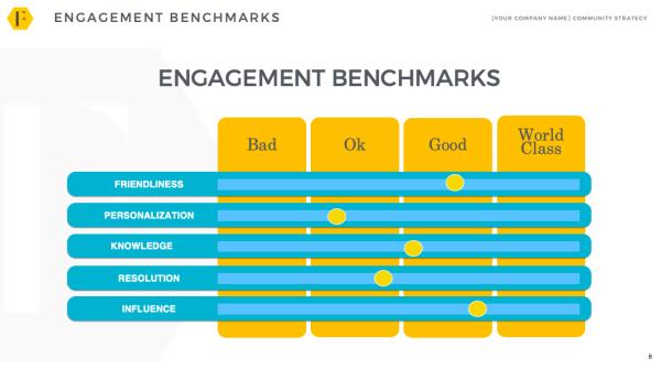 community engagement benchmarks
