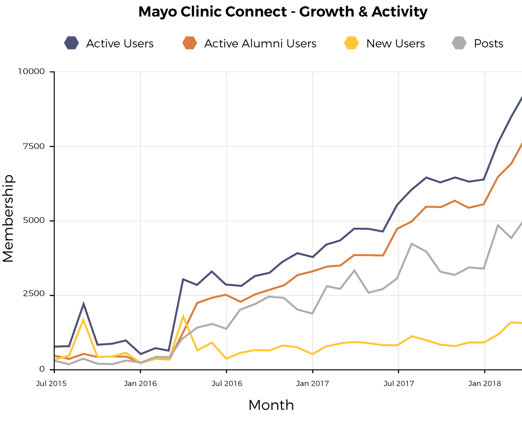 Mayo Clinic Connect Graph