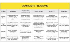 The Basics Of Creating Successful Programs Within A Community