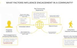 The Community Engagement Ecosystem