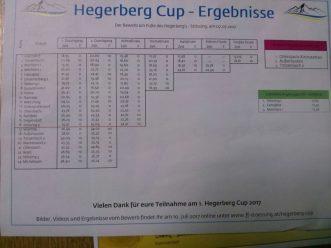 Hegerberg_Cup_Stoessing_2017 (1)