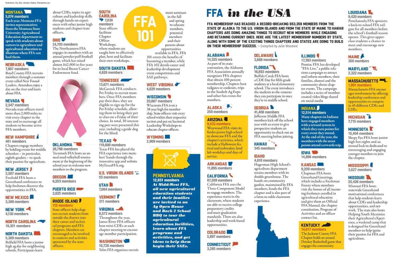 Ffa In The Usa Spring