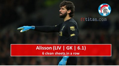 Alisson has 6 clean sheets
