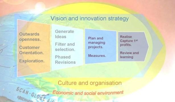 Innovation process 2 en