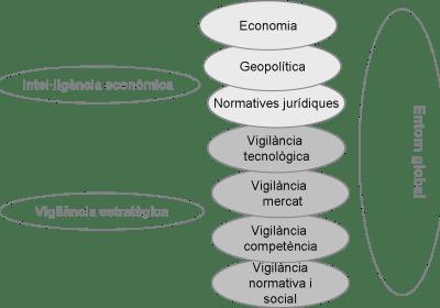 Inteligencia económica y vigilia cat