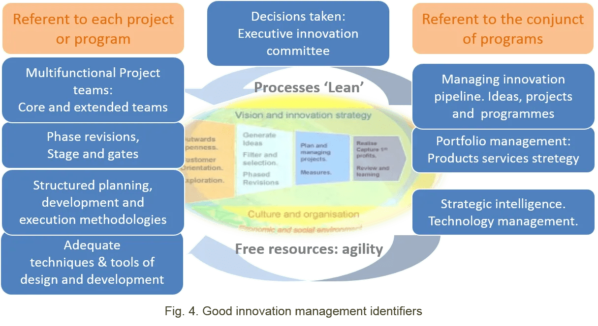 Innovative Ideas For Classroom Management ~ Identifiers of good innovation management agile