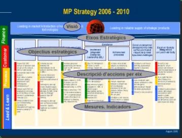 Strategic axes 1 ca