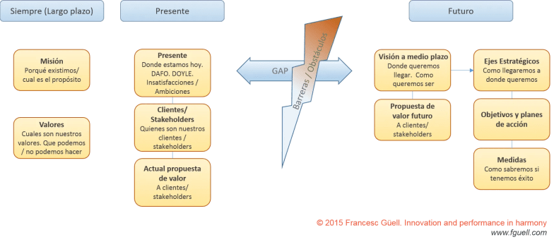 Strategic tree es
