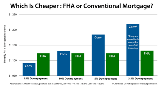 fha-vs-conventional