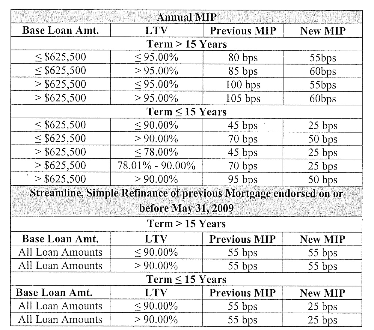 Fha Mip Rates For Revised