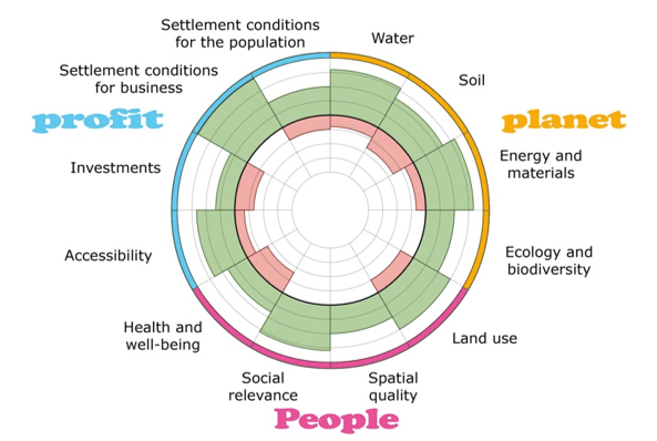 Circular graphic shows how a project performs on criteria under three categories: planet, people, and profit.