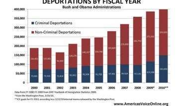 Deportations by Fiscal Year (America's Voice)