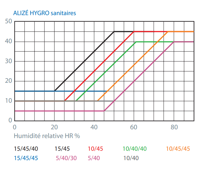 La Ventilation Simple Flux Efficace Fiabishop