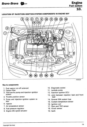 Technical: 14 Brava 12v Idling  The FIAT Forum