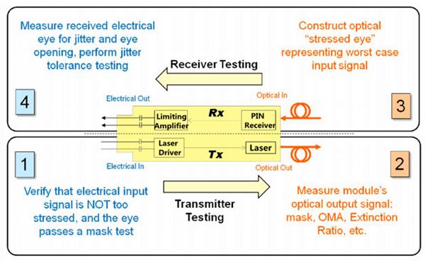 transceiver-tesing-process