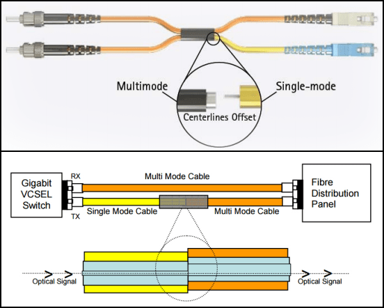 cable offset