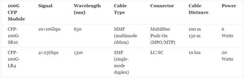 100GBase-SR10 and 100GBase-LR4 CFP
