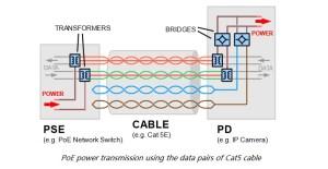 Fundamentals of Power over Ether (PoE) – fiberopticwork