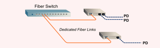 PoE Media Converter with Single Fiber Ports