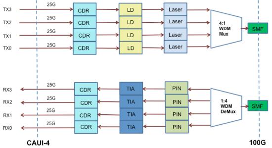 QSFP28-CWDM4