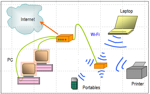 Wi-Fi Network to Internet