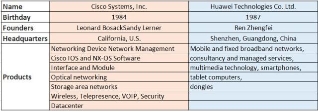 Cisco Vs Huawei
