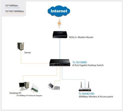 desktop Switch TL-SG1008D