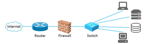 switch vs router vs firewall