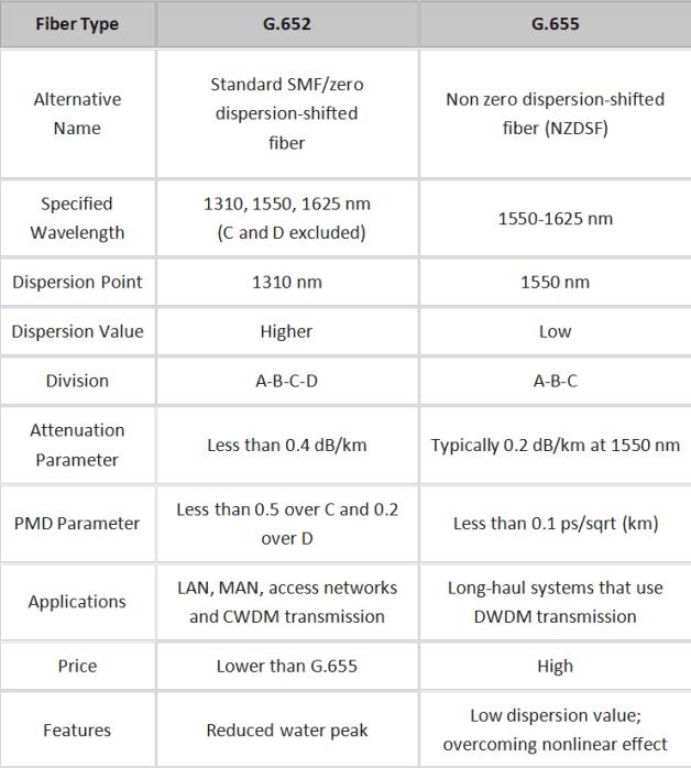 Single Mode Fiber Difference