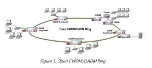 Collection of Network Diagram  Fiber Transceiver Solution