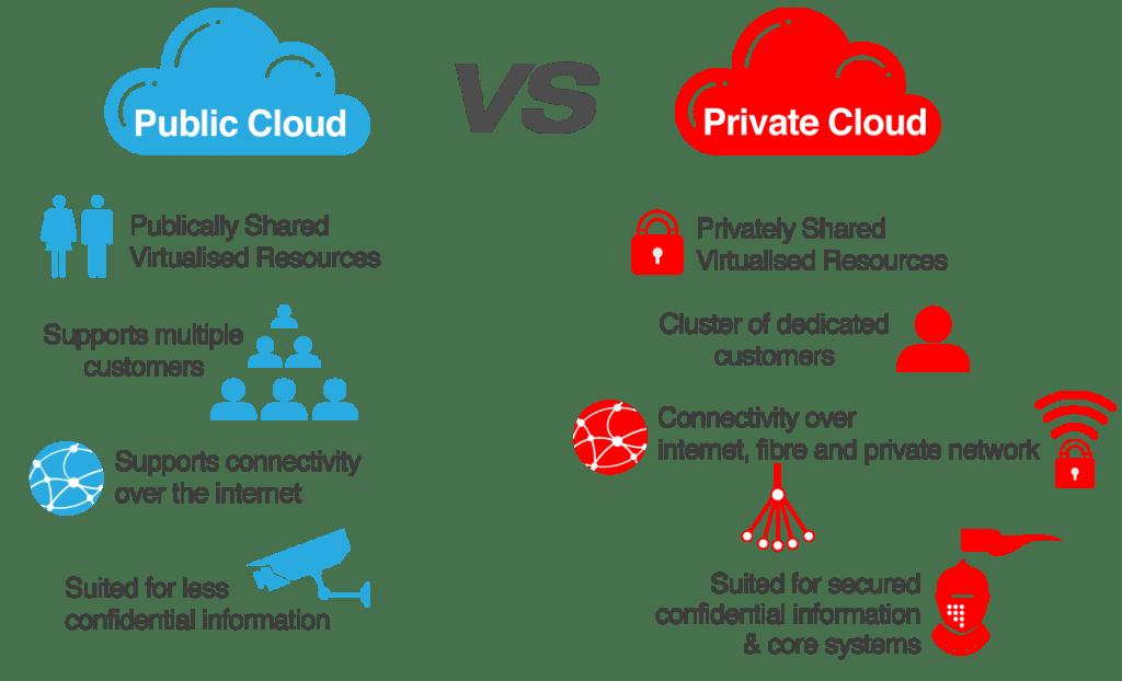 Private-Cloud vs public cloud