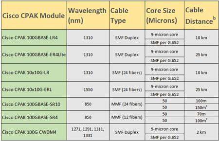 Cisco CPAK modules