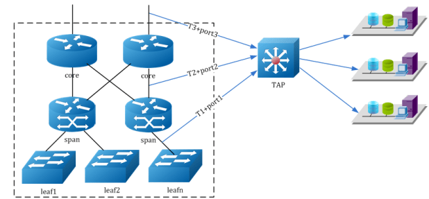 TAP Aggregation Switch for Data Center