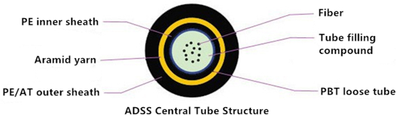 adss-central-tube-structure