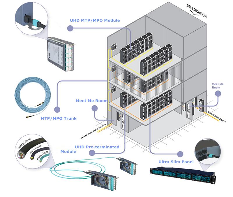 data-centre-co-location