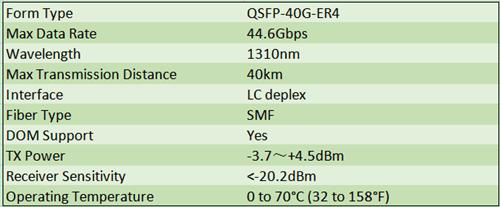 Cisco QSFP-40G-ER4 Datasheet
