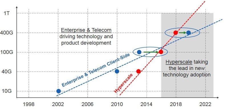 Telecom and datacom adoption timelines