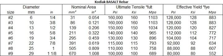 Basalt Rebar Bfrp Manufacturer Made In Usa