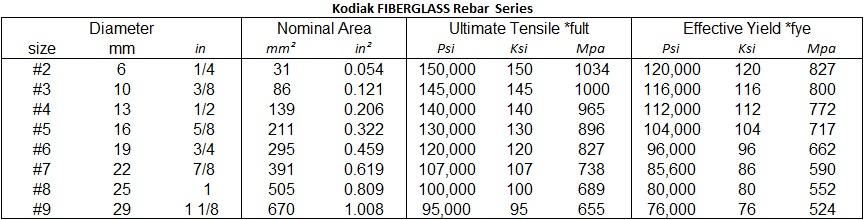 Fiberglass Rebar Test Values