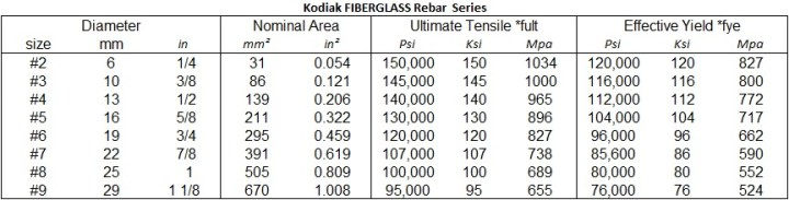 Fiberglass Test Value