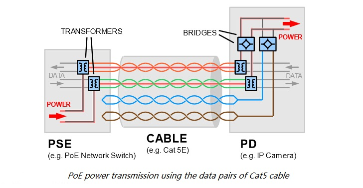 PoE working?resized665%2C344 cat5 poe wiring diagram efcaviation com poe camera wiring diagram at bayanpartner.co